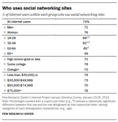 18 best brave new world images on pinterest brave new world brave highlights of the pew internet projects research related to social networking as of january of online adults use social networking sites fandeluxe Image collections