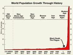 World population growth chart Maharishi Mahesh Yogi, World Population Chart, Beatles, Beach Boys, Australian National University, End Time Headlines, Environmental Studies, Black Death, Medical Research