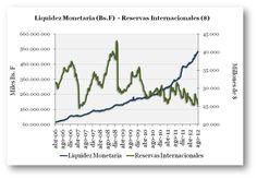 ¿NEOLIBERALISMO SALVAJE? Liquidez Monetaria vs Reservas Internacionales en Venezuela (17 de agosto de 2012).