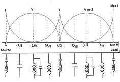 Short Circuited Transmission Line Input Impedance