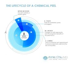 Dermatologist, Dr. Annie Chiu of the Derm Institute in Redondo Beach has created this informative infographic on the lifecycle of a chemical peel to educate her patients about this popular procedure. #iinfographics