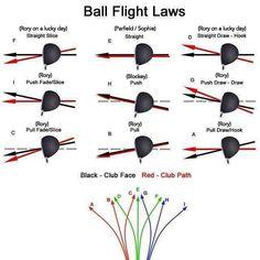 How the ball moves through the air