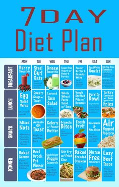 GM diet is a popular quick weight loss diet plan that can help you lose . Now let's throw the spotlight on the last day, Day 7 of this diet plan. diet plan THE BEST DIET PLAN Gm Diet Plans, 7 Day Diet Plan, Healthy Diet Plans, Keto Diet Plan, Atkins Diet, 800 Calorie Diet Plan, Diet Plans For Women, Diet Meal Plans, Healthy Foods