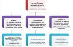 Avec un schéma, les différentes missions du métier de professeur-documentaliste…