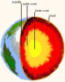 Free Homeschool Curriculum, Solar System Unit Study, Planet Earth Fact Sheet