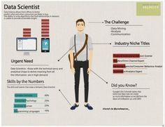 Data Scientist via @ http://www.liveinfographic.com/ forcetalks, July 25, 2017 at 03:47PM  - #Featured