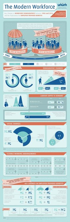 The Modern Workforce infographic