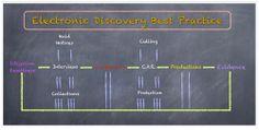 5회 e-Discovery 절차(2) EDRM vs. EDBP