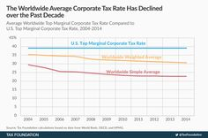 Corporate Income Tax Rates around the World, 2014 | Tax Foundation