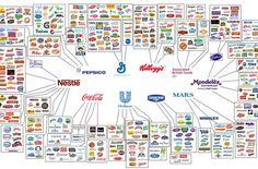 Sociétés qui contrôlent presque tout : Fouillez les rayons de votre supermarché, et vous pourriez être étonné de voir combien de types de Pringles il y a