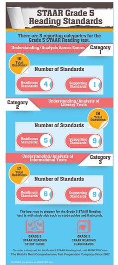 64 best staar test study guides images on pinterest staar test have questions about the staar grade 4 writing test find out more about the standards fandeluxe Image collections