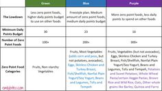 The New 2019 Weight Watchers MyWW Program: overview with details, changes, recipes and all the information on the 3 new WW plans: Green, Blue and Purple! Weight Watchers Points Chart, Weight Watchers Tipps, Wieght Watchers, Weight Watchers Program, Weight Watchers Snacks, What Color Am I, Ww Points, Weight Loss Plans, How To Know