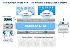 15 vsphere basic tutorial for beginners with examples emc acquisition price test vmware plugin companies share price https Vmware Nsx, Linux Operating System, Windows Server, Physics, Acting, Social Media, Technology, Blog, Check