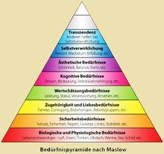 Bildergebnis für bedürfnispyramide erweiterte