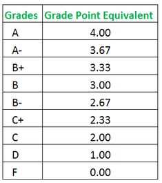exam coursework percentage calculator Use this grade calculator to calculate what you need on your final exam to get a desired final grade in the course use this grade calculator course percentage.