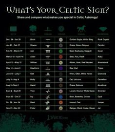 whats your Celtic sign?