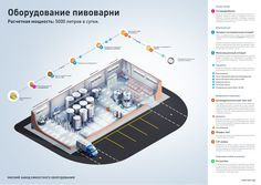 [Infographic] Brewery sheme for Omsk manufacturer