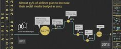 [Report & Infographic] Airline Social Media Outlook 2012: Resource allocation, Challenges and ROI