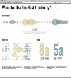 Electricity Usage over time by Joe Golike Electricity Usage, Energy Consumption, Visual Display, Data Visualization, Energy Efficiency, Urban Design, Ecology, Infographics, Ps