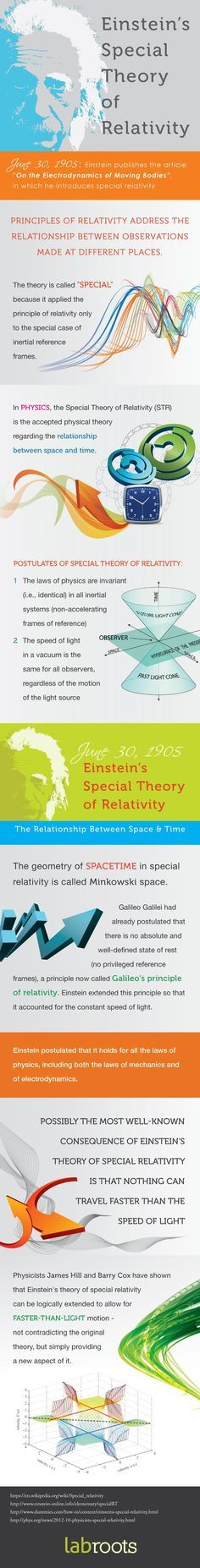 Einstein's Special Theory of Relativity Explained LabRoots Infographics For the Scientific and Medical Community Science Facts, Science News, Science Education, Science And Technology, Theoretical Physics, Physics And Mathematics, Quantum Physics, Physics Theories, Einstein