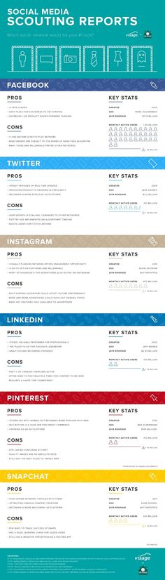 Infographic: The Pros & Cons Of Facebook, Instagram, Snapchat, Other Platforms - DesignTAXI.com
