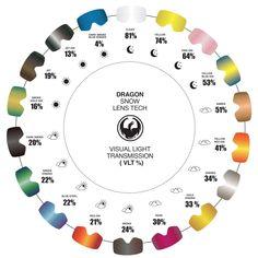 Dragon Goggles Lense Guide