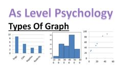 What are the different types of graph in as psychology? In this lesson we will revise bar graphs, scatter graphs and histograms. For this lesson's notes, vis. Types Of Graphs, Bar Graphs, A Level Revision, Psychology A Level, Bar Chart, Education, Onderwijs, Learning