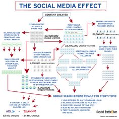 The Social Media Effect - awesome representation of the POWER of this ONE element of an Online Marketing Strategy