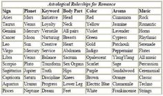 Zodiac Compatibility Chart | The Astrology of Love & Romance: A Do-it-Yourself Guide