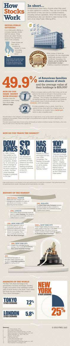 How Stocks Work
