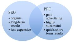 Which search marketing method is better SEO or PPC?
