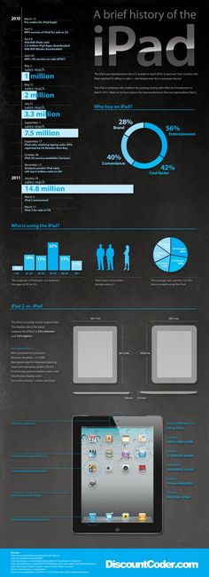 Nice infographic on the history of the Ipad- needs more relevant details though, not just stats.