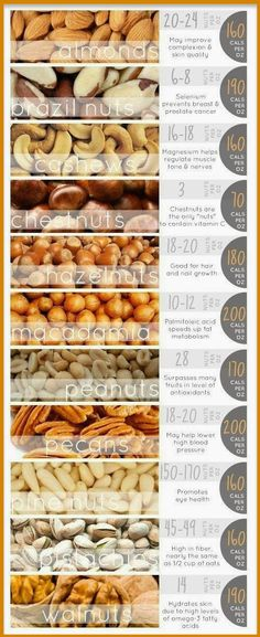 Eat Nuts to Protect Your Heart From Cardiovascular Disease