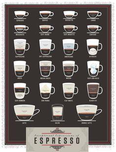 Milk quantity and consistency in cortado, cappuccino and latte ...