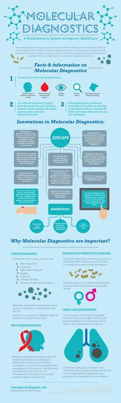 Molecular Diagnostics: A Revolutionary System to Improve Healthcare #Health #Infographics