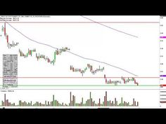 Uwti Stock Quote Fair Vaneck Vectors Gold Miners Etf  Stock Charts  Pinterest  Gold