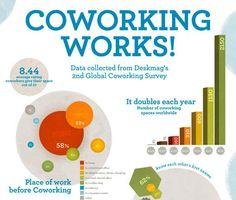 O coworking funciona. Veja nos números