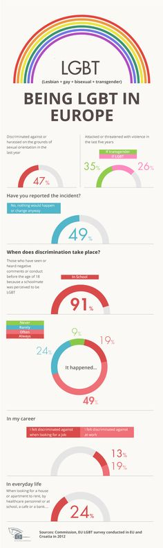 Day against homophobia: new survey reveals scale of discrimination in Europe