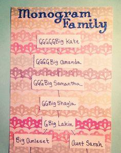 sweet family tree…♡ | sorority sugar