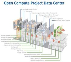 A look at the data center design for the new Facebook data center in Prineville, Oregon (click for larger image).