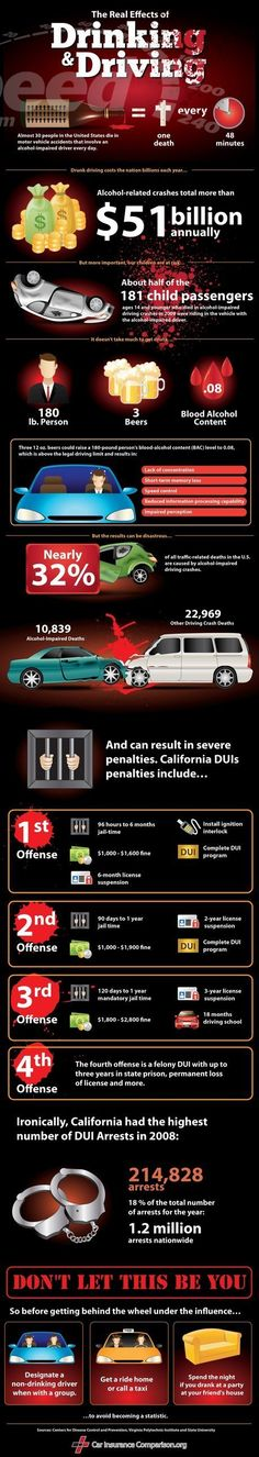 Drinking & Car Driving leads to an Accident Infographics.