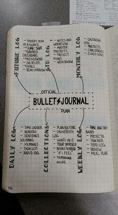 Official Bullet Journal Basics | Ryder Carroll