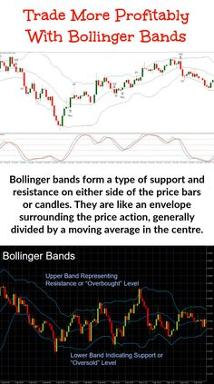 Bollinger Bands are used jointly with a moving average. But short term traders will need to work with a different moving average to longer term option traders. The numbers which are required for the bands are . Stock Market Chart, Stock Charts, Volatility Index, Dow Jones Index, Implied Volatility, Bollinger Bands, Stock Options, Moving Average, Price Chart