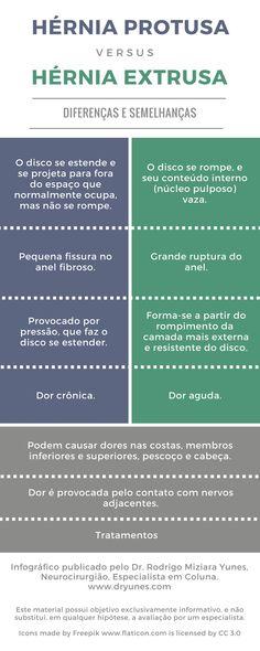 [Infográfico] Hérnia protusa e hérnia extrusa: saiba quais são as diferenças e semelhanças entre elas. Acesse: http://www.dryunes.com/hernia-protusa-e-hernia-extrusa/