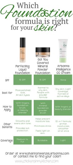 Chickens in My Kitchen: Which Foundation Formula is Right for Your Skin?