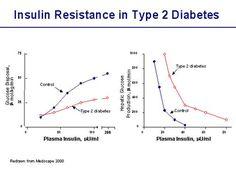 10 Ways How Do You Diagnose Type 2 Diabetes