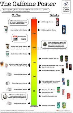 Más tamaños | The Caffeine Poster, via Flickr.