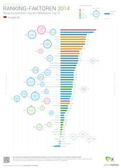 http://blog.redrammedia.com/suchmaschinenoptimierung-seo/ranking-faktoren-2014-seo-rang-korrelationen/  SEO Ranking-Faktoren 2014 und SEO Rang-Korrelationen 2014 Studie von  Searchmetrics.