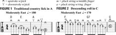 Want to Knock 'em Dead in Nashville? Learn These 20 Tasty Country Licks - Guitar World Guitar Chords, Guitar Lessons, Playing Guitar, Knock Knock, Nashville, Sheet Music, Tasty, Teaching, Guitars
