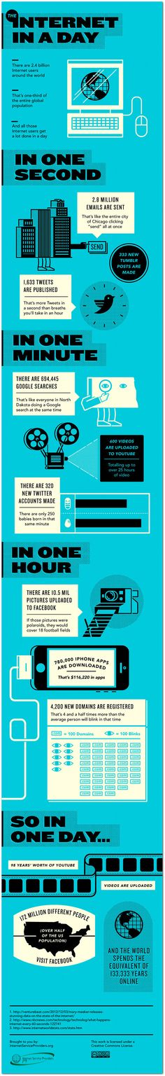 Mind-boggling facts about one day on the Internet | #infographic